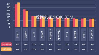 2014一周网页游戏数据报告(10.13—10.19)