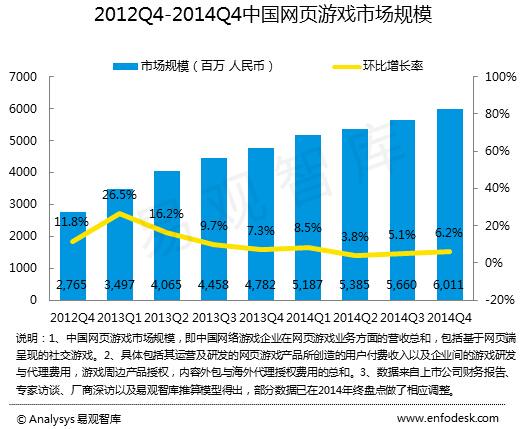 易观:中国页游市场步入成熟期和精品化时代