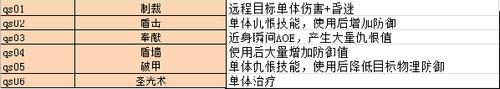 【骑士】暴风王座职业介绍—骑士