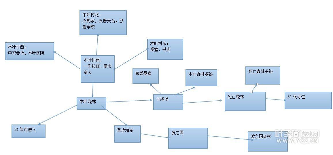 《火影忍者ol》木叶村地图详细介绍