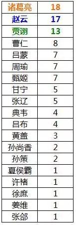 【备战擂台】大皇帝8W战力阵容大揭秘!